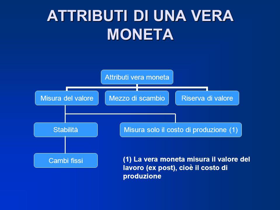ATTRIBUTI DI UNA VERA MONETA Stabilità Cambi fissi Misura solo il costo di produzione (1) (1) La vera moneta misura il valore del lavoro (ex post), ci
