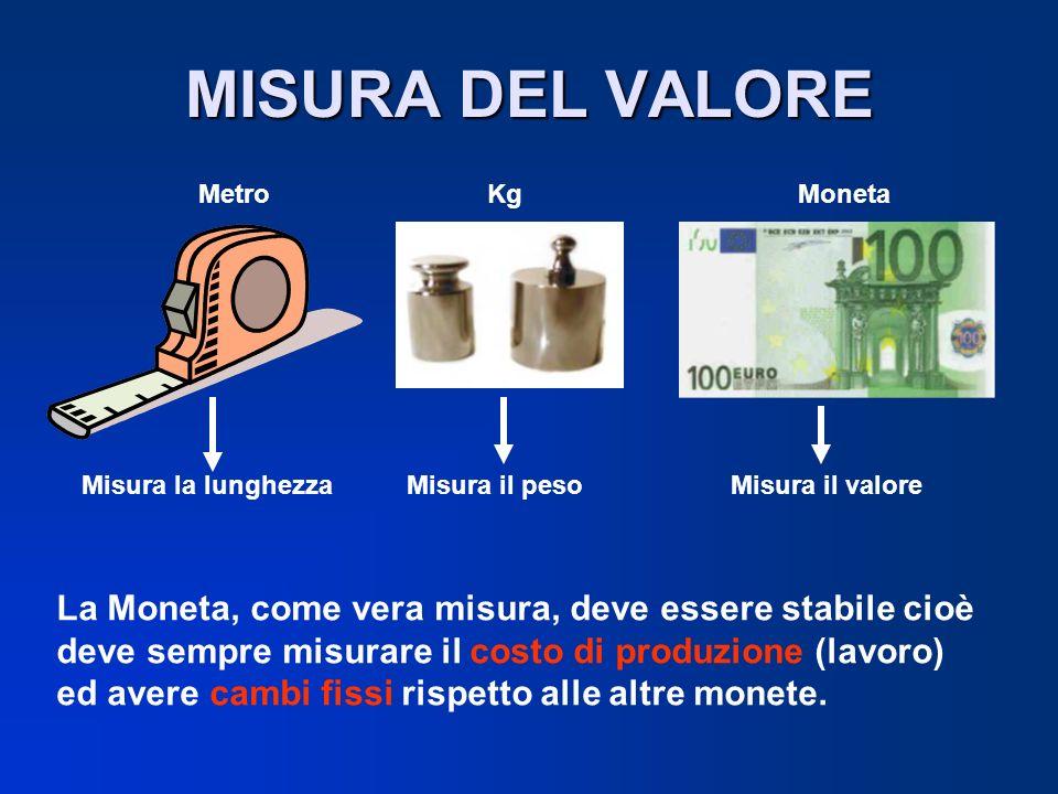 MISURA DEL VALORE MetroKgMoneta Misura la lunghezzaMisura il pesoMisura il valore La Moneta, come vera misura, deve essere stabile cioè deve sempre mi