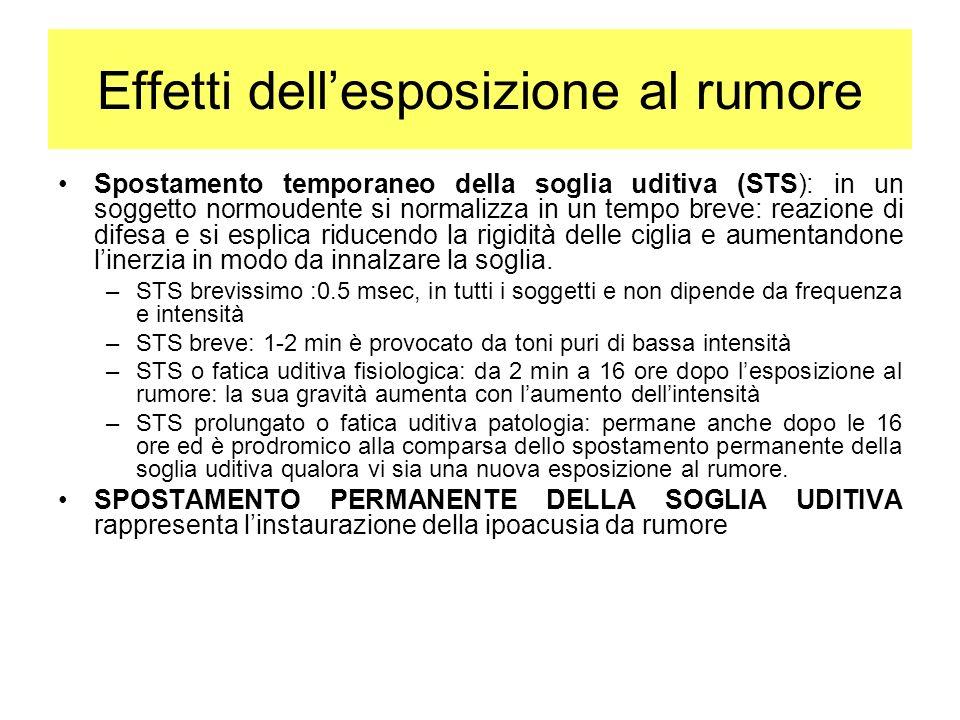 Effetti dellesposizione al rumore Spostamento temporaneo della soglia uditiva (STS): in un soggetto normoudente si normalizza in un tempo breve: reazi