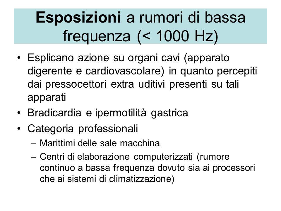 Esposizioni a rumori di bassa frequenza (< 1000 Hz) Esplicano azione su organi cavi (apparato digerente e cardiovascolare) in quanto percepiti dai pre
