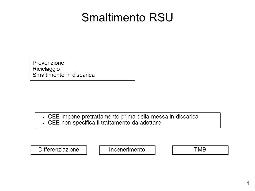 1 Smaltimento RSU CEE impone pretrattamento prima della messa in discarica CEE non specifica il trattamento da adottare DifferenziazioneIncenerimentoT