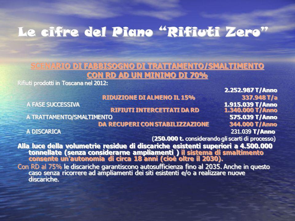 Le cifre del Piano Rifiuti Zero SCENARIO DI FABBISOGNO DI TRATTAMENTO/SMALTIMENTO CON RD AD UN MINIMO DI 70% Rifiuti prodotti in Toscana nel 2012: 2.252.987 T/Anno 2.252.987 T/Anno RIDUZIONE DI ALMENO IL 15% 337.948 T/a A FASE SUCCESSIVA 1.915.039 T/Anno RIFIUTI INTERCETTATI DA RD 1.340.000 T/Anno A TRATTAMENTO/SMALTIMENTO 575.039 T/Anno A TRATTAMENTO/SMALTIMENTO 575.039 T/Anno DA RECUPERI CON STABILIZZAZIONE 344.000 T/Anno DA RECUPERI CON STABILIZZAZIONE 344.000 T/Anno A DISCARICA 231.039 T/Anno A DISCARICA 231.039 T/Anno (250.000 t.