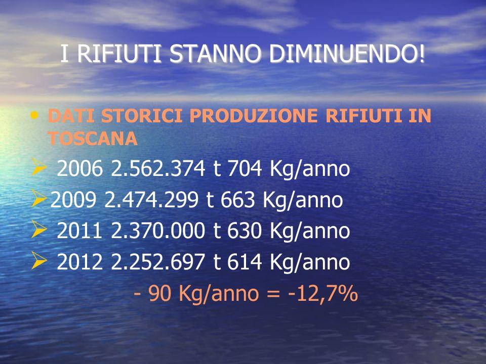 I RIFIUTI STANNO DIMINUENDO! DATI STORICI PRODUZIONE RIFIUTI IN TOSCANA 2006 2.562.374 t 704 Kg/anno 2009 2.474.299 t 663 Kg/anno 2011 2.370.000 t 630