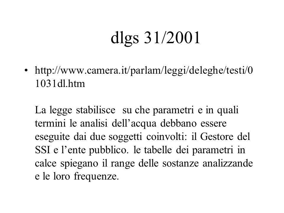 dlgs 31/2001 http://www.camera.it/parlam/leggi/deleghe/testi/0 1031dl.htm La legge stabilisce su che parametri e in quali termini le analisi dellacqua debbano essere eseguite dai due soggetti coinvolti: il Gestore del SSI e lente pubblico.