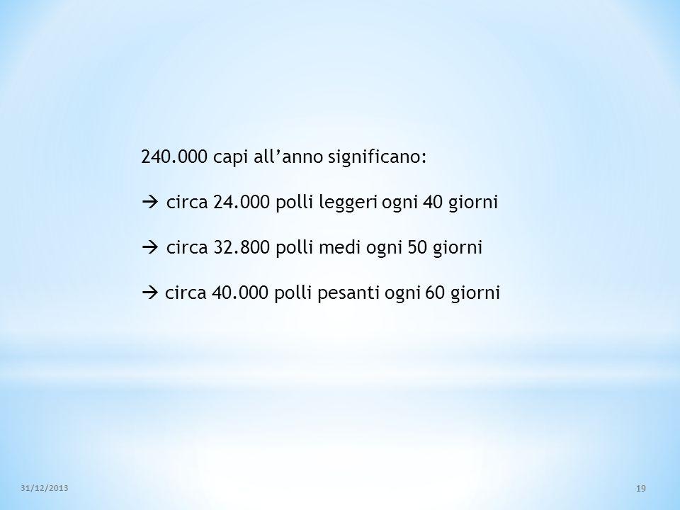 240.000 capi allanno significano: circa 24.000 polli leggeri ogni 40 giorni circa 32.800 polli medi ogni 50 giorni circa 40.000 polli pesanti ogni 60