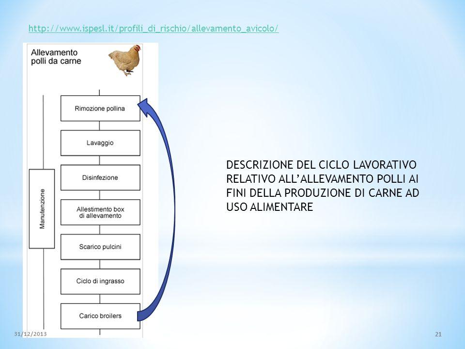 http://www.ispesl.it/profili_di_rischio/allevamento_avicolo/ DESCRIZIONE DEL CICLO LAVORATIVO RELATIVO ALLALLEVAMENTO POLLI AI FINI DELLA PRODUZIONE D