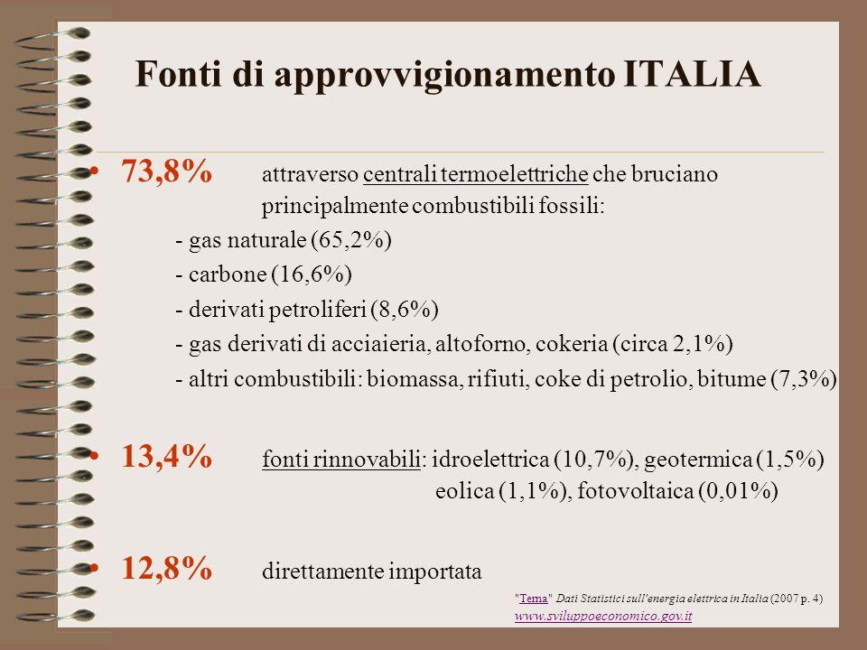 Fonti di approvvigionamento ITALIA 73,8% attraverso centrali termoelettriche che bruciano principalmente combustibili fossili: - gas naturale (65,2%)