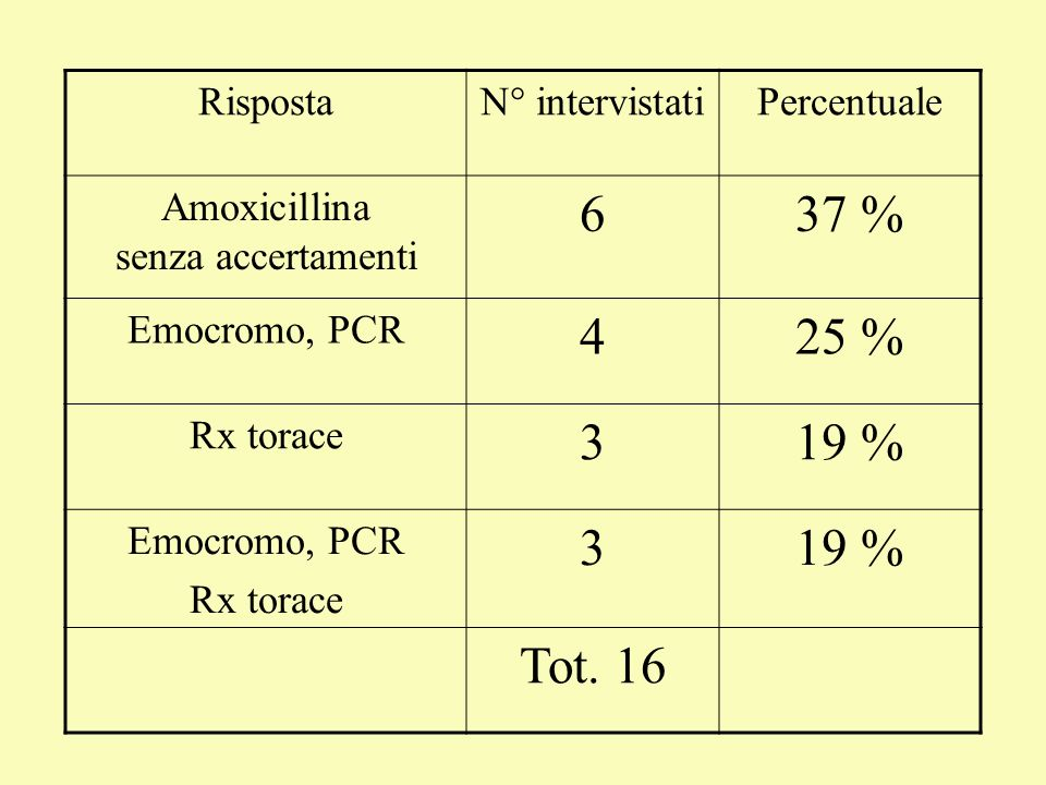 RispostaN° intervistatiPercentuale Amoxicillina senza accertamenti 637 % Emocromo, PCR 425 % Rx torace 319 % Emocromo, PCR Rx torace 319 % Tot. 16