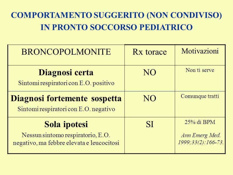 COMPORTAMENTO SUGGERITO (NON CONDIVISO) IN PRONTO SOCCORSO PEDIATRICO BRONCOPOLMONITERx torace Motivazioni Diagnosi certa Sintomi respiratori con E.O.