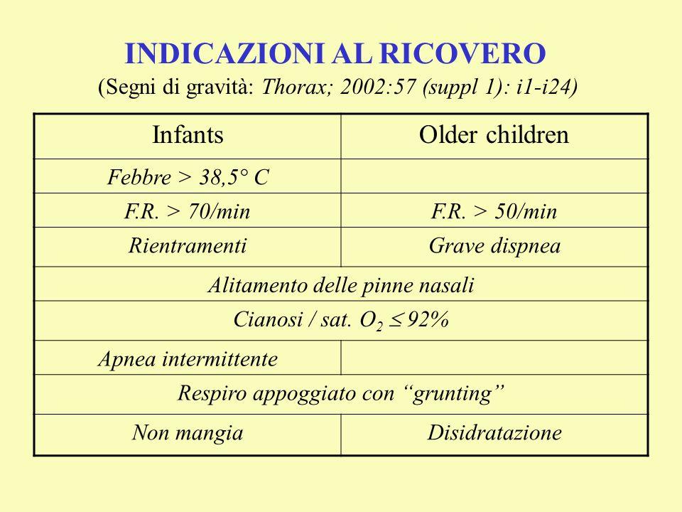 (Segni di gravità: Thorax; 2002:57 (suppl 1): i1-i24) InfantsOlder children Febbre > 38,5° C F.R. > 70/minF.R. > 50/min RientramentiGrave dispnea Alit