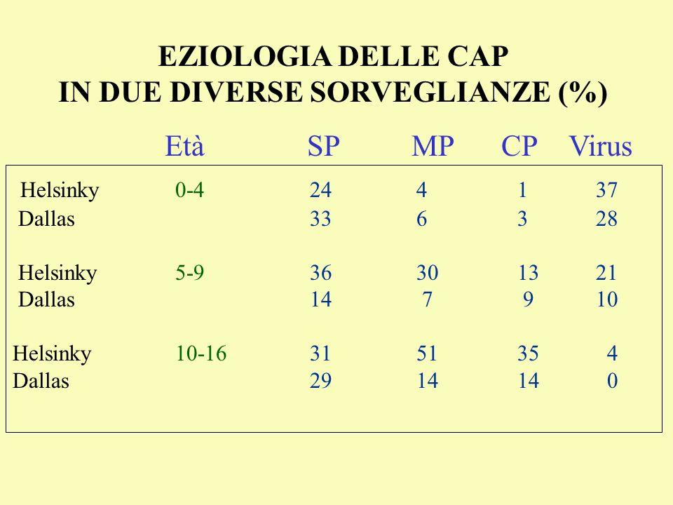 EZIOLOGIA DELLE CAP IN DUE DIVERSE SORVEGLIANZE (%) Helsinky 0-4 24 4 1 37 Dallas 336 3 28 Helsinky 5-9 36 30 13 21 Dallas 14 7 9 10 Helsinky 10-16 31