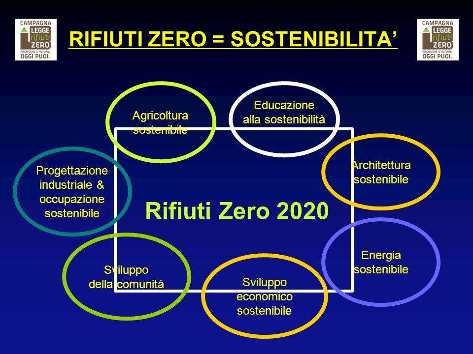 RIFIUTI ZERO = SOSTENIBILITA Rifiuti Zero 2020 Educazione alla sostenibilità Agricoltura sostenibile Progettazione industriale & occupazione sostenibi