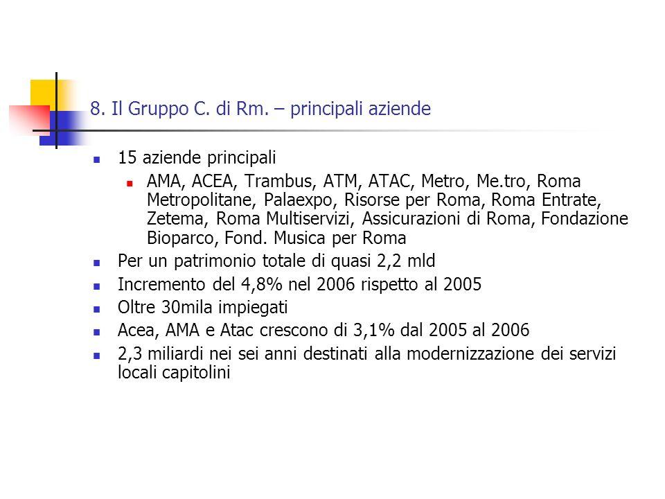 8. Il Gruppo C. di Rm. – principali aziende 15 aziende principali AMA, ACEA, Trambus, ATM, ATAC, Metro, Me.tro, Roma Metropolitane, Palaexpo, Risorse