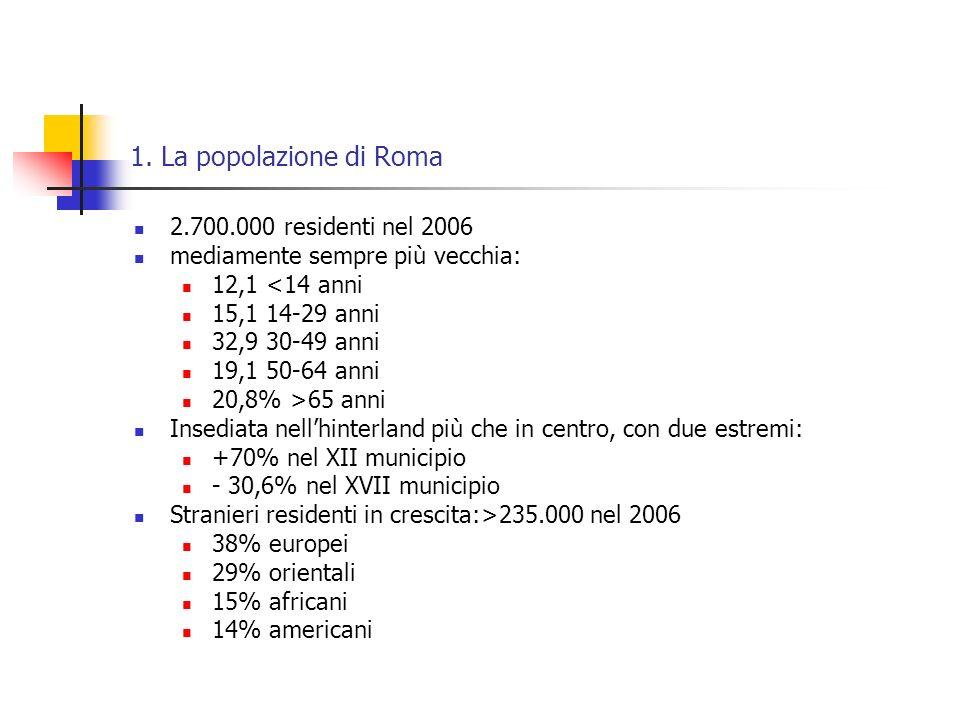 1. La popolazione di Roma 2.700.000 residenti nel 2006 mediamente sempre più vecchia: 12,1 <14 anni 15,1 14-29 anni 32,9 30-49 anni 19,1 50-64 anni 20