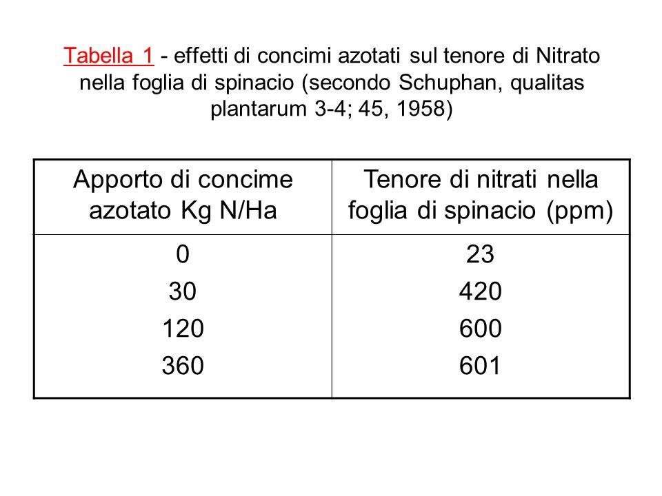 Tabella 1 - effetti di concimi azotati sul tenore di Nitrato nella foglia di spinacio (secondo Schuphan, qualitas plantarum 3-4; 45, 1958) Apporto di