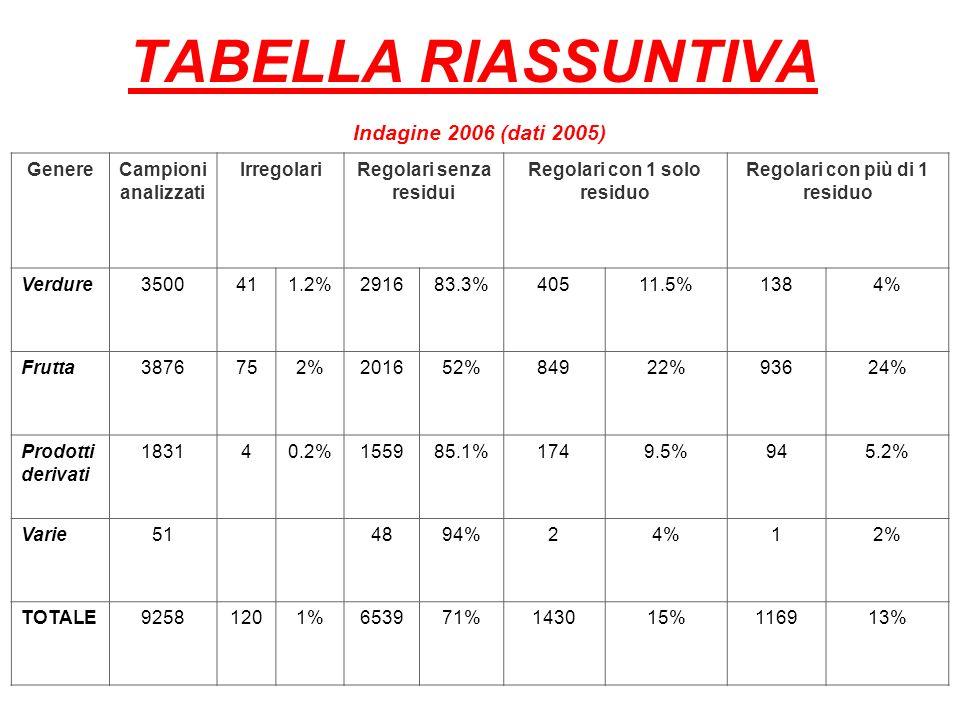 TABELLA RIASSUNTIVA Indagine 2006 (dati 2005) GenereCampioni analizzati IrregolariRegolari senza residui Regolari con 1 solo residuo Regolari con più