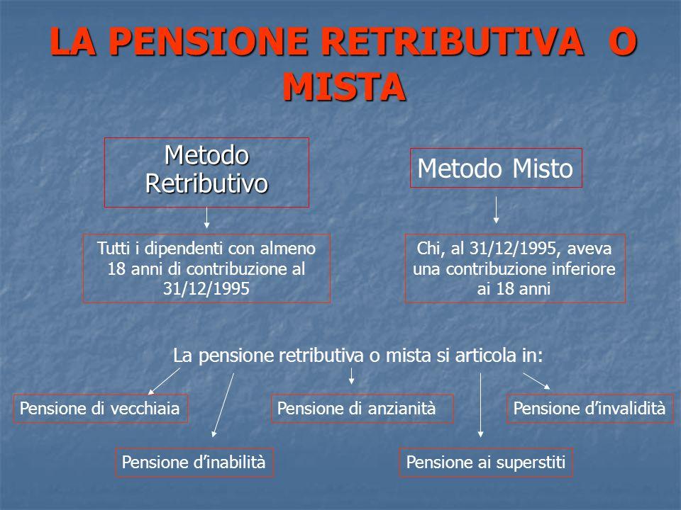 LA PENSIONE RETRIBUTIVA O MISTA Metodo Retributivo Metodo Misto Tutti i dipendenti con almeno 18 anni di contribuzione al 31/12/1995 Chi, al 31/12/199
