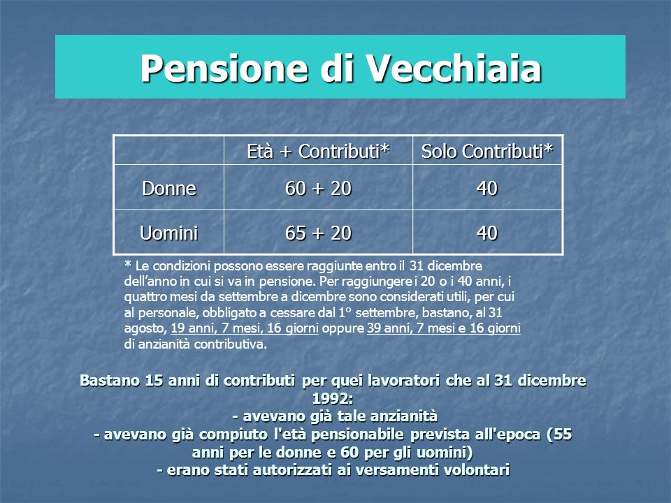 Pensione di Vecchiaia Età + Contributi* Solo Contributi* Donne 60 + 20 40 Uomini 65 + 20 40 Bastano 15 anni di contributi per quei lavoratori che al 3