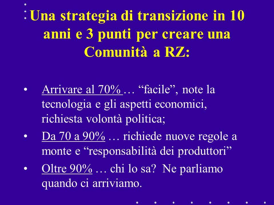 Una strategia di transizione in 10 anni e 3 punti per creare una Comunità a RZ: Arrivare al 70% … facile, note la tecnologia e gli aspetti economici,