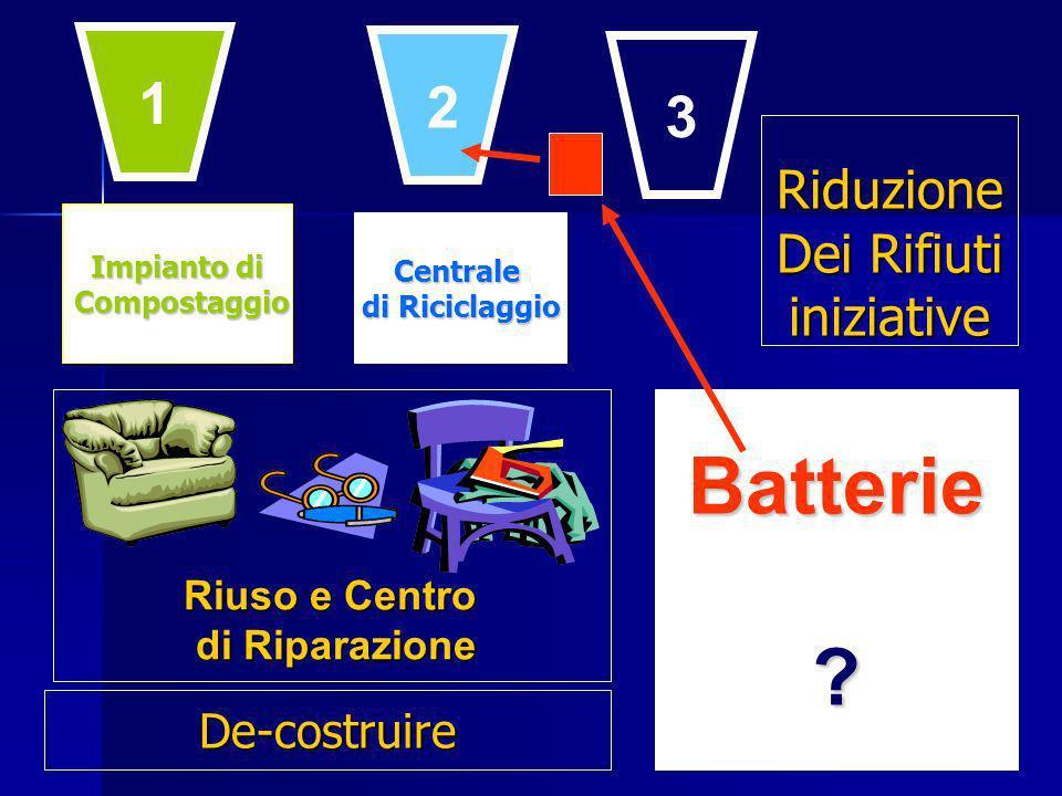 Impianto di Compostaggio Compostaggio Centrale di Riciclaggio Batterie.