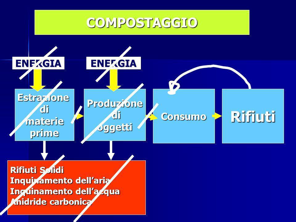 EstrazionedimaterieprimeProduzione di dioggettiConsumoRifiuti Rifiuti Solidi Inquinamento dellaria Inquinamento dellacqua Anidride carbonica ENERGIAENERGIA COMPOSTAGGIO