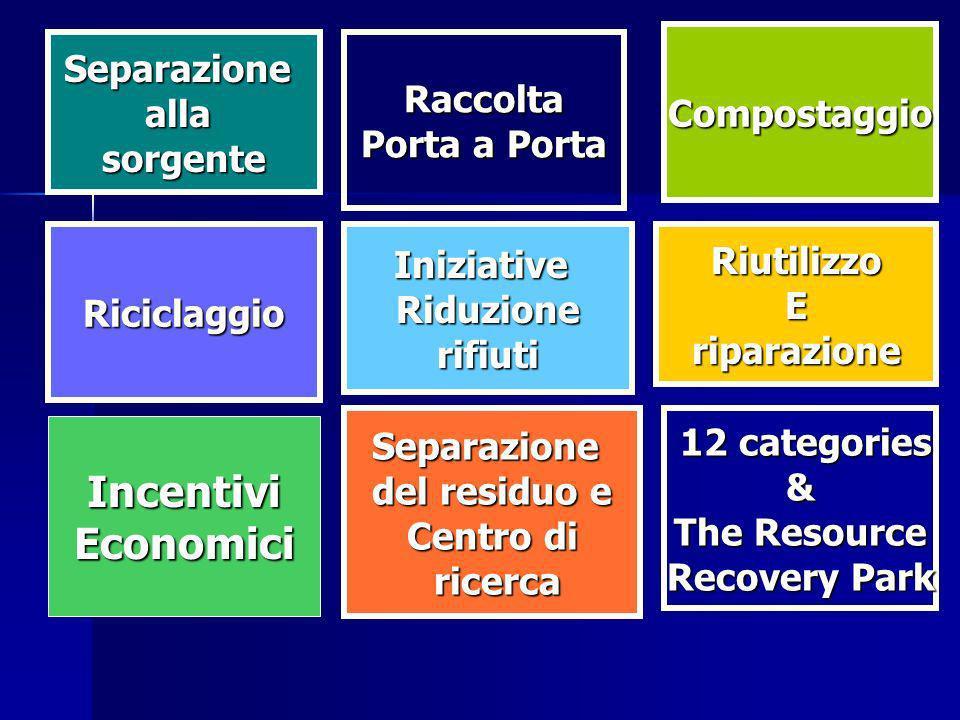 IniziativeRiduzionerifiutiRiciclaggioRiutilizzoEriparazione SeparazioneallasorgenteRaccolta Porta a Porta Compostaggio Separazione del residuo e Centro di ricerca ricerca 12 categories 12 categories& The Resource Recovery Park IncentiviEconomici