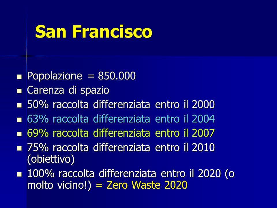 San Francisco Popolazione = 850.000 Popolazione = 850.000 Carenza di spazio Carenza di spazio 50% raccolta differenziata entro il 2000 50% raccolta differenziata entro il 2000 63% raccolta differenziata entro il 2004 63% raccolta differenziata entro il 2004 69% raccolta differenziata entro il 2007 69% raccolta differenziata entro il 2007 75% raccolta differenziata entro il 2010 (obiettivo) 75% raccolta differenziata entro il 2010 (obiettivo) 100% raccolta differenziata entro il 2020 (o molto vicino!) = Zero Waste 2020 100% raccolta differenziata entro il 2020 (o molto vicino!) = Zero Waste 2020