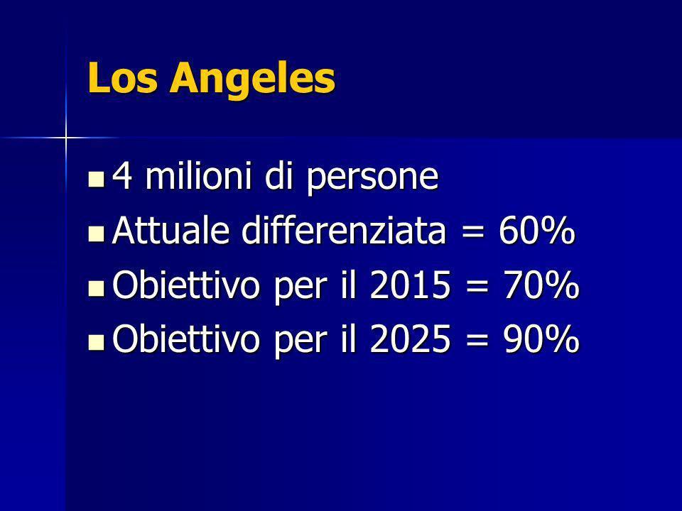 4 milioni di persone 4 milioni di persone Attuale differenziata = 60% Attuale differenziata = 60% Obiettivo per il 2015 = 70% Obiettivo per il 2015 = 70% Obiettivo per il 2025 = 90% Obiettivo per il 2025 = 90%
