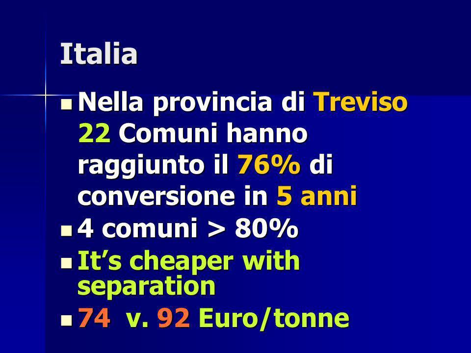 Italia Nella provincia di Treviso 22 Comuni hanno raggiunto il 76% di conversione in 5 anni Nella provincia di Treviso 22 Comuni hanno raggiunto il 76% di conversione in 5 anni 4 comuni > 80% 4 comuni > 80% Its cheaper with separation Its cheaper with separation 74 v.