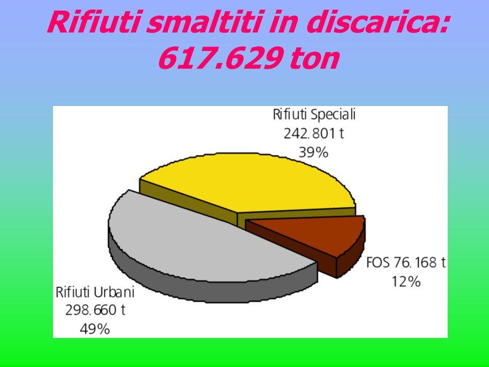 Rifiuti smaltiti in discarica: 617.629 ton