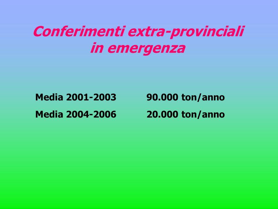 Conferimenti extra-provinciali in emergenza Media 2001-200390.000 ton/anno Media 2004-200620.000 ton/anno
