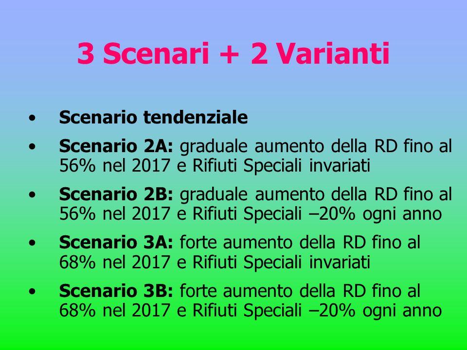3 Scenari + 2 Varianti Scenario tendenziale Scenario 2A: graduale aumento della RD fino al 56% nel 2017 e Rifiuti Speciali invariati Scenario 2B: grad
