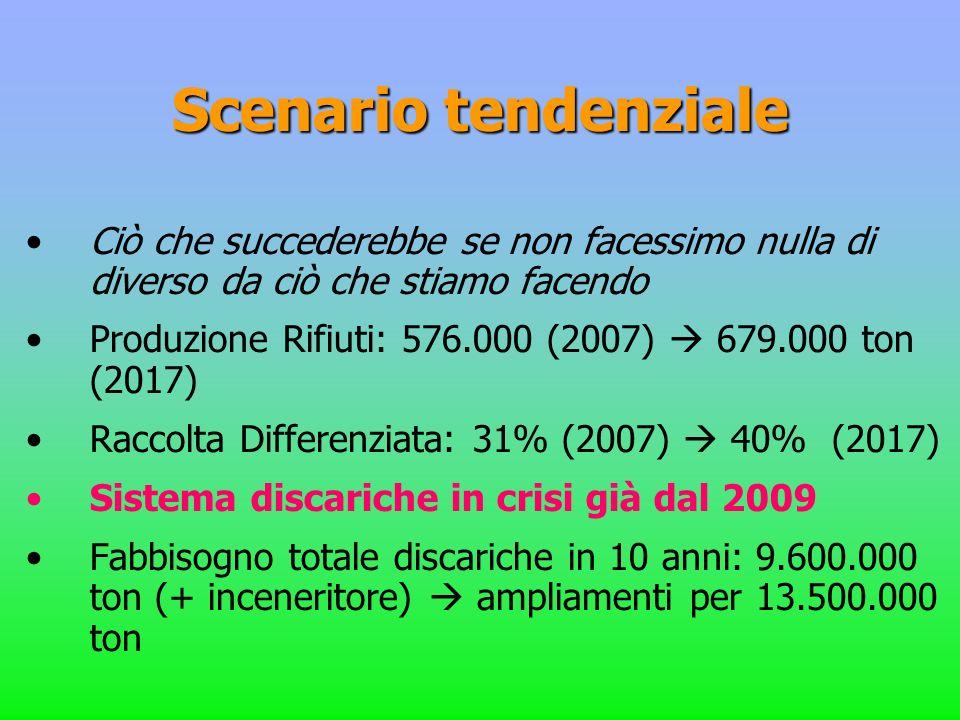 Scenario tendenziale Ciò che succederebbe se non facessimo nulla di diverso da ciò che stiamo facendo Produzione Rifiuti: 576.000 (2007) 679.000 ton (