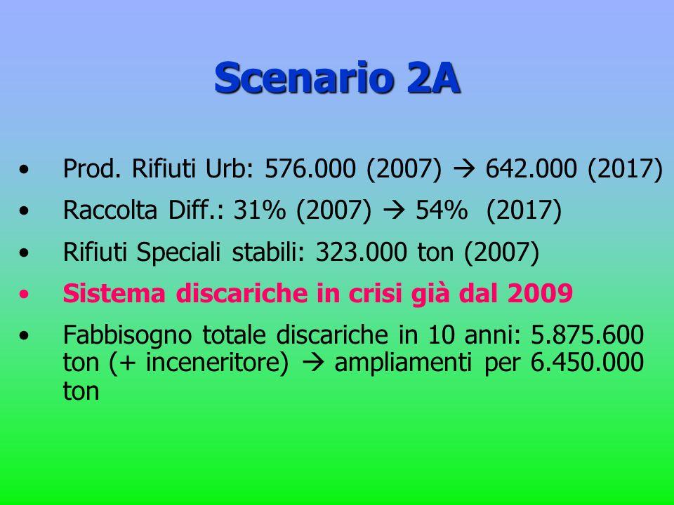 Scenario 2A Prod. Rifiuti Urb: 576.000 (2007) 642.000 (2017) Raccolta Diff.: 31% (2007) 54% (2017) Rifiuti Speciali stabili: 323.000 ton (2007) Sistem