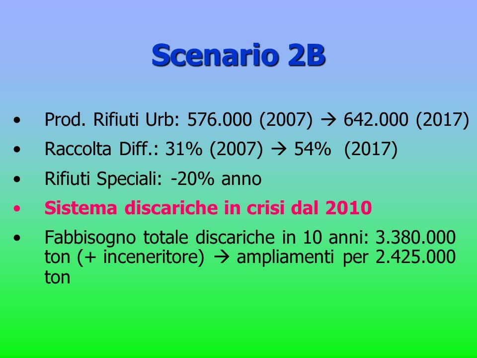 Scenario 2B Prod. Rifiuti Urb: 576.000 (2007) 642.000 (2017) Raccolta Diff.: 31% (2007) 54% (2017) Rifiuti Speciali: -20% anno Sistema discariche in c