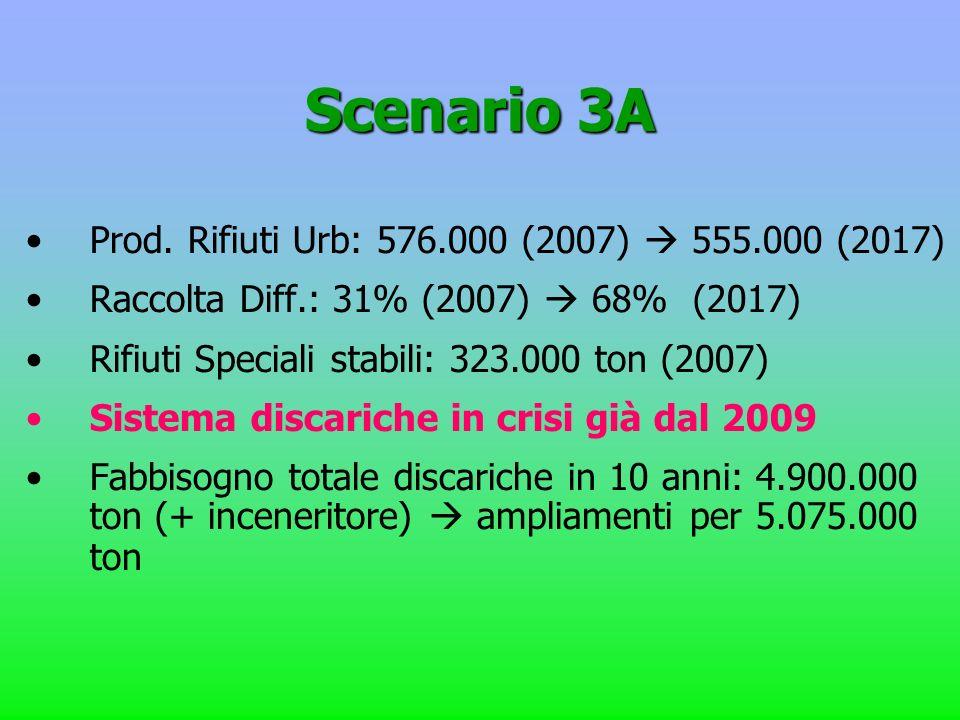 Scenario 3A Prod. Rifiuti Urb: 576.000 (2007) 555.000 (2017) Raccolta Diff.: 31% (2007) 68% (2017) Rifiuti Speciali stabili: 323.000 ton (2007) Sistem