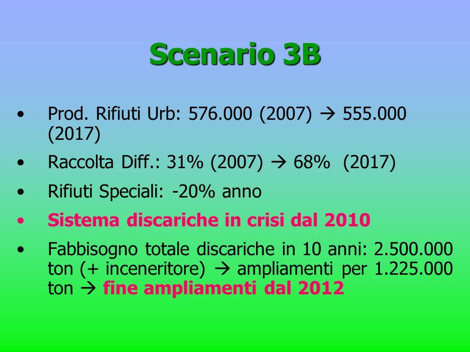 Scenario 3B Prod. Rifiuti Urb: 576.000 (2007) 555.000 (2017) Raccolta Diff.: 31% (2007) 68% (2017) Rifiuti Speciali: -20% anno Sistema discariche in c