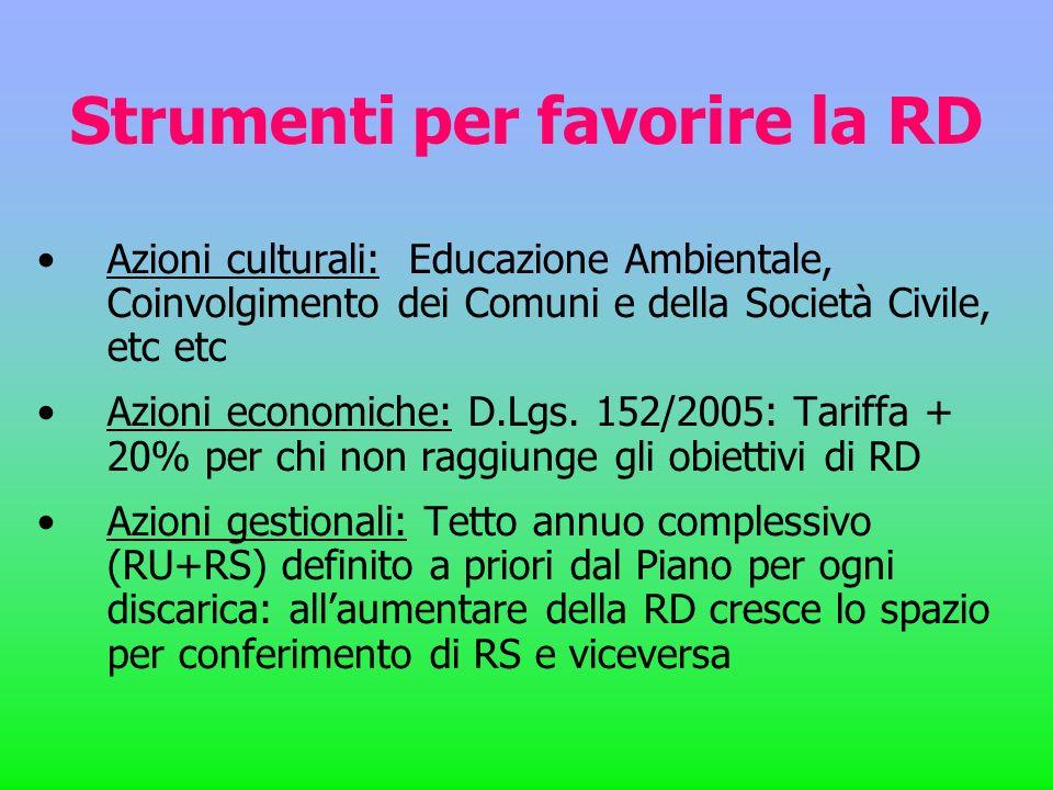 Strumenti per favorire la RD Azioni culturali: Educazione Ambientale, Coinvolgimento dei Comuni e della Società Civile, etc etc Azioni economiche: D.L