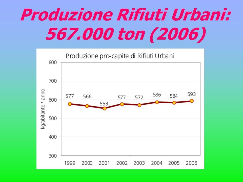 Produzione Rifiuti Urbani: 567.000 ton (2006)
