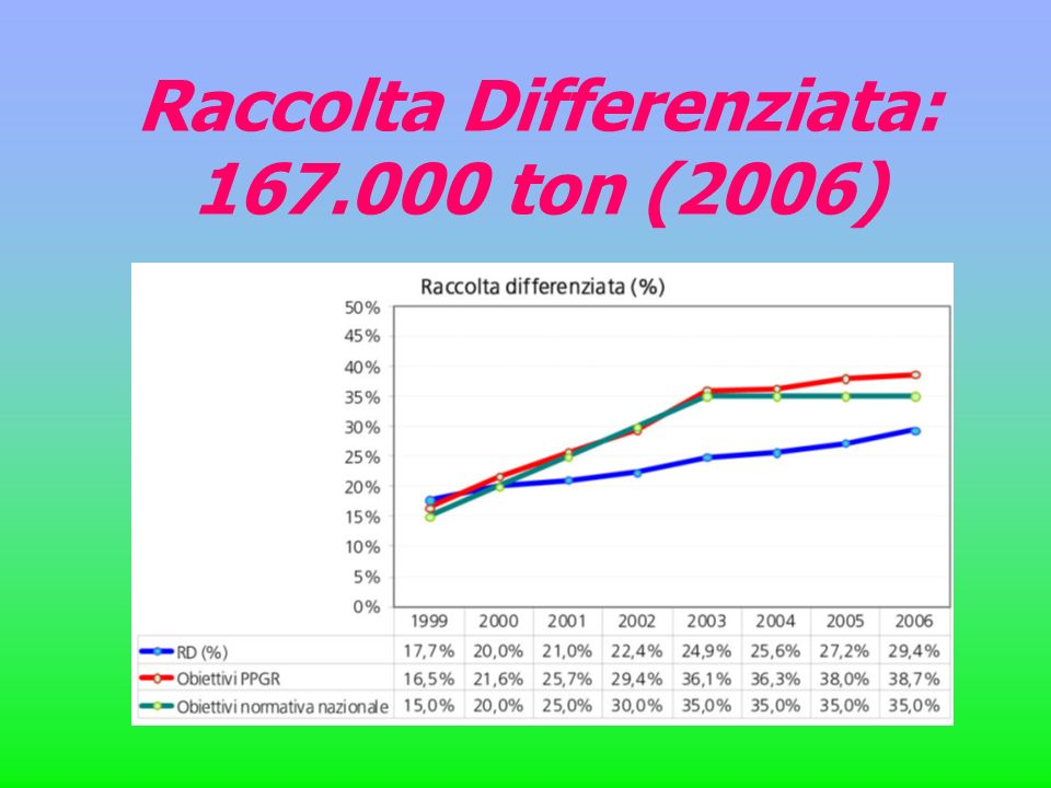 Raccolta Differenziata: 167.000 ton (2006)