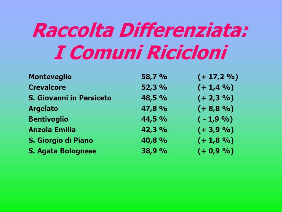 Monteveglio58,7 % (+ 17,2 %) Crevalcore52,3 % (+ 1,4 %) S. Giovanni in Persiceto48,5 % (+ 2,3 %) Argelato47,8 % (+ 8,8 %) Bentivoglio44,5 % ( - 1,9 %)