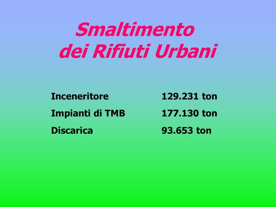 Smaltimento dei Rifiuti Urbani Inceneritore 129.231 ton Impianti di TMB 177.130 ton Discarica 93.653 ton