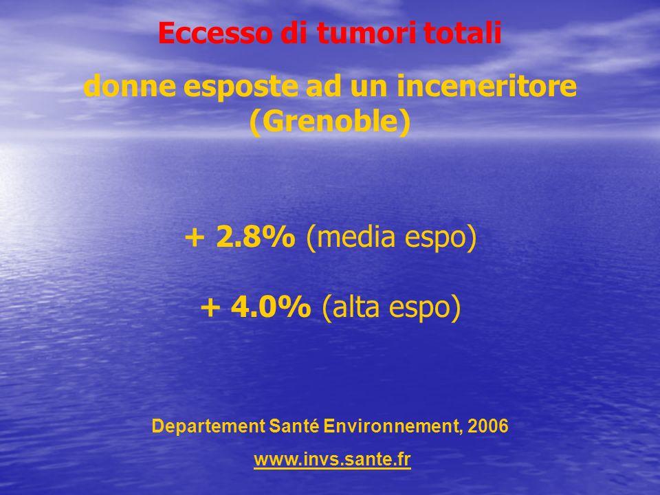 + 2.8% (media espo) + 4.0% (alta espo) Eccesso di tumori totali donne esposte ad un inceneritore (Grenoble) Departement Santé Environnement, 2006 www.