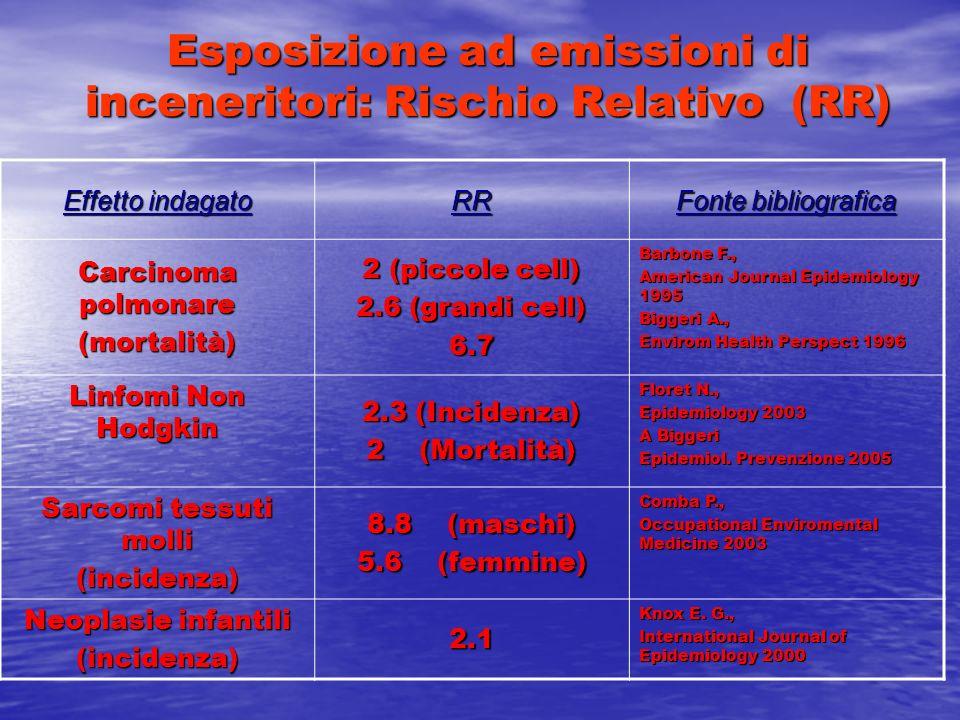 Esposizione ad emissioni di inceneritori: Rischio Relativo (RR) Effetto indagato RR Fonte bibliografica Carcinoma polmonare (mortalità) 2 (piccole cel
