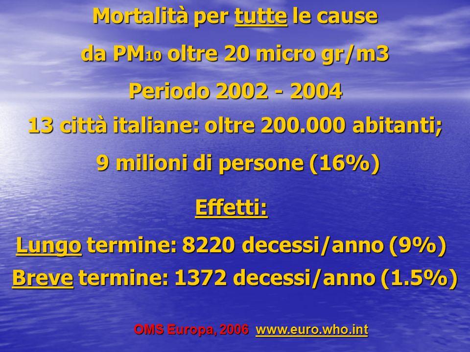 Effetti sulla salute umana in % per ogni incremento di 10 microgrammi/m 3 di PM10 e PM2.5 EffettiPM10*PM10**PM2.5*** Mortalità generica 0.61.36 Mortalità per patologie respiratorie 1.32.1 Mortalità per patologie cardiovascolari 0.91.412 Ricoveri ospedalieri Pazienti oltre 65 anni 0.7 Mortalità per cancro al polmone 14 *Anderson HR, WHO Regional Office for Europe, 2004 **MISA Meta Analisi Italiana su otto grandi città italiane ***Pope A.C., Journal American Association, 2002 Pope Circulation, 2004