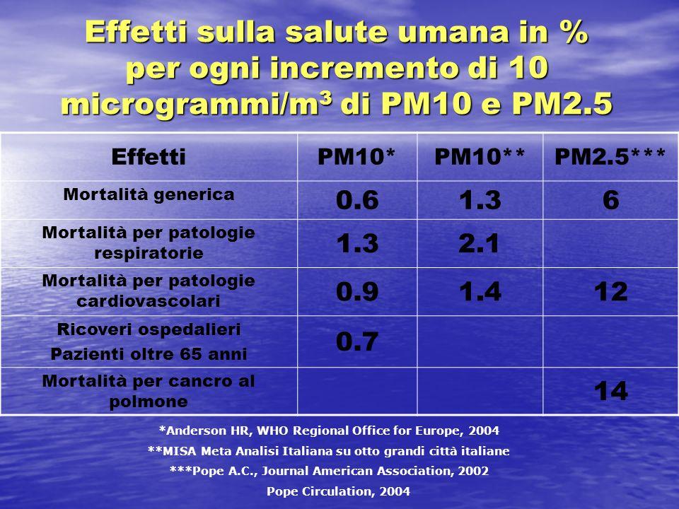 Effetti sulla salute umana in % per ogni incremento di 10 microgrammi/m 3 di PM10 e PM2.5 EffettiPM10*PM10**PM2.5*** Mortalità generica 0.61.36 Mortal