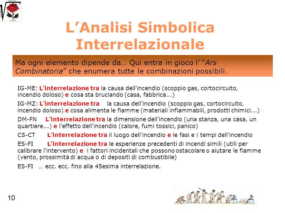 LAnalisi Simbolica Interrelazionale IG-ME: L'interrelazione tra la causa dell'incendio (scoppio gas, cortocircuito, incendio doloso) e cosa sta brucia