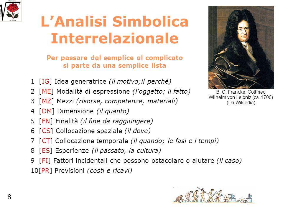 LAnalisi Simbolica Interrelazionale Per passare dal semplice al complicato si parte da una semplice lista 1 [IG] Idea generatrice (il motivo;il perché