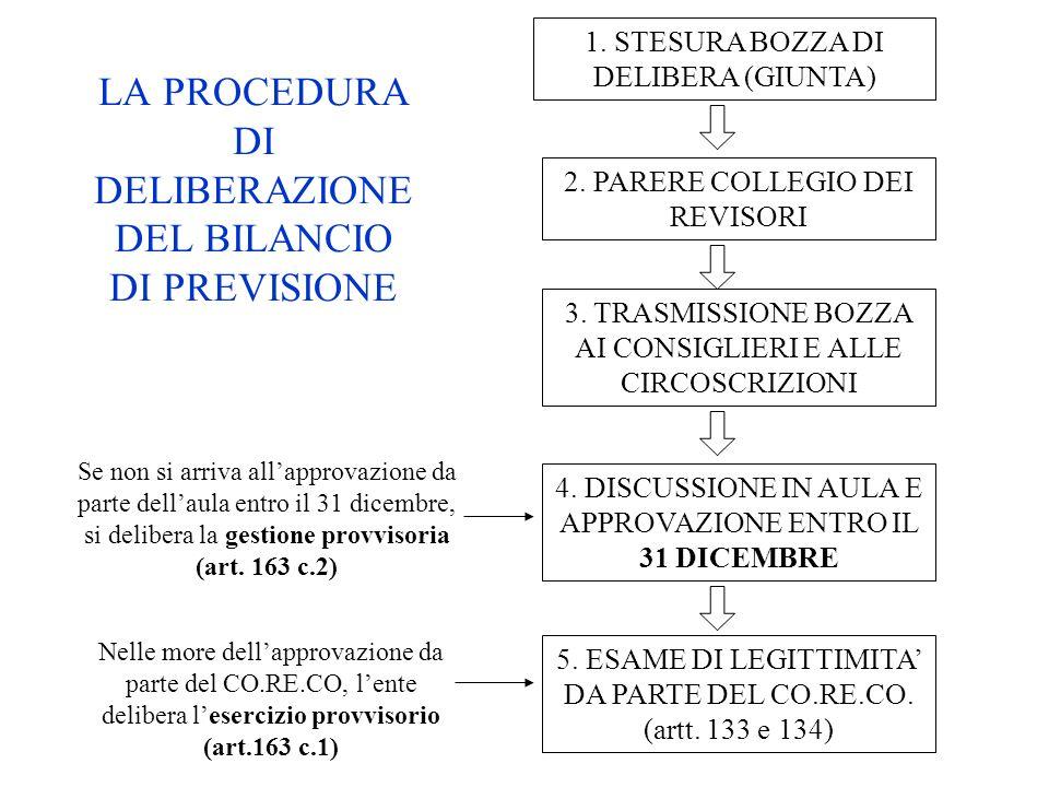 LA PROCEDURA DI DELIBERAZIONE DEL BILANCIO DI PREVISIONE 1. STESURA BOZZA DI DELIBERA (GIUNTA) 2. PARERE COLLEGIO DEI REVISORI 3. TRASMISSIONE BOZZA A