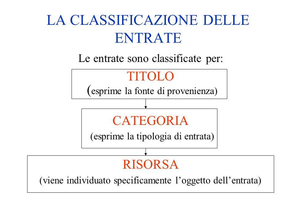 LA CLASSIFICAZIONE DELLE ENTRATE Le entrate sono classificate per: TITOLO ( esprime la fonte di provenienza) CATEGORIA (esprime la tipologia di entrat